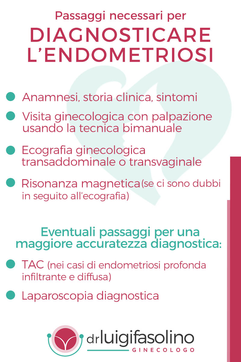 diagnosi di endometriosi luigi fasolino