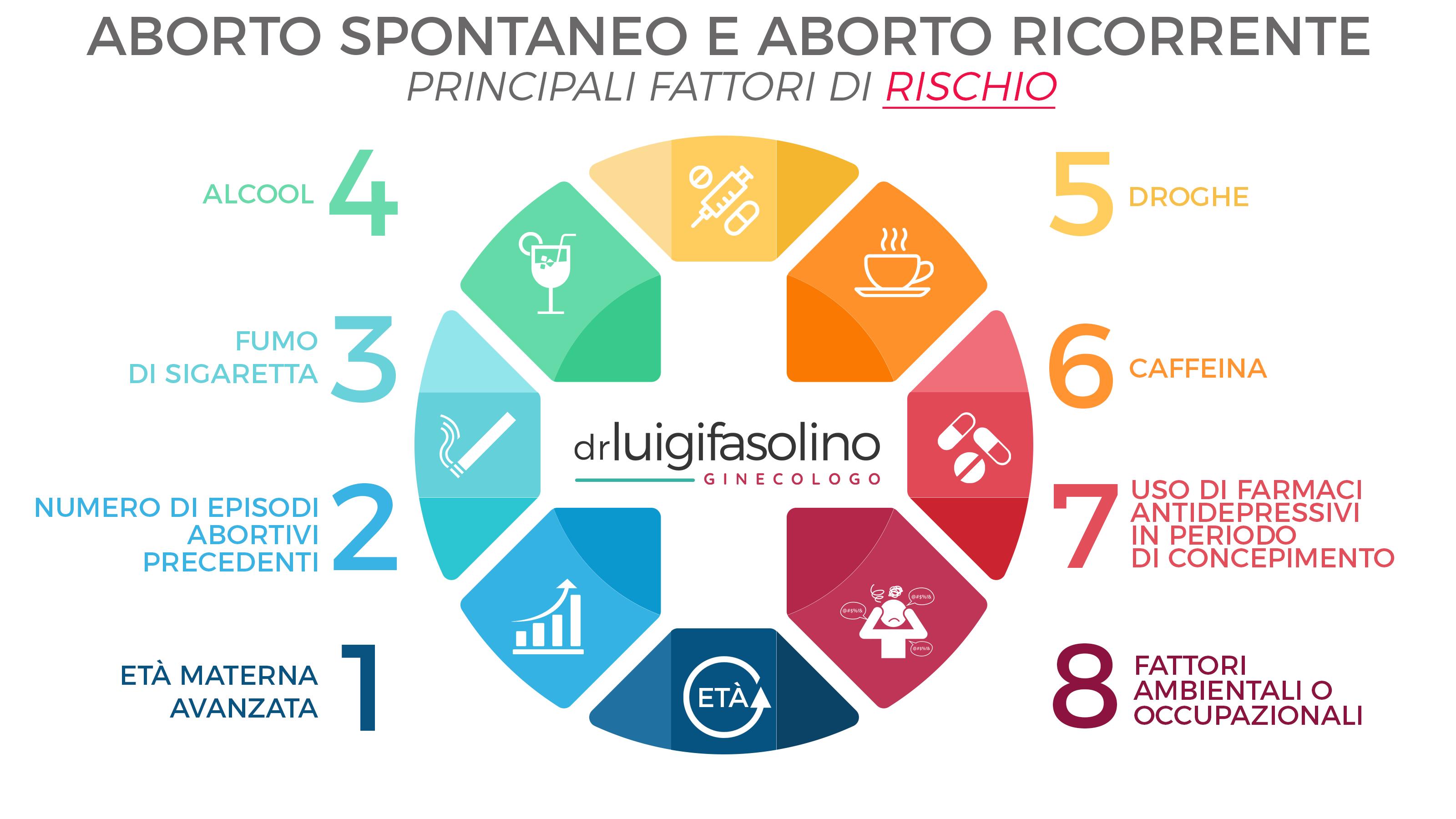 luigi-fasolino-aborto-spontaneo-ricorrente-cause-fattori-rischio